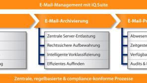 Elemente eines durchgängigen E-Mail-Prozesses