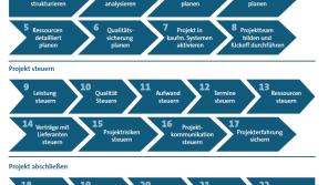 Vereinfachtes Prozessmodell - Quelle: Bitkom/Leitfaden Agiles Software Engineering
