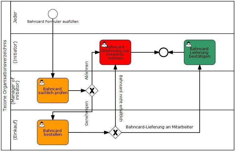 Antrag einer Bahncard als BPMN 2.0 Prozessdiagramm (Modelliert mit dem GBS Workflow Modeler)