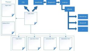 Quelle: Projektarbeit: Navigationssysteme in Geschäftsanwendungen