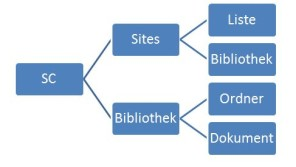 Dokumentenmanagement mit Microsoft SharePoint