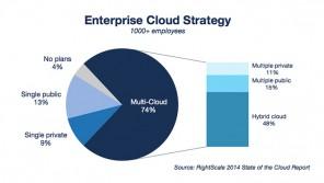 74% nutzen Cloud