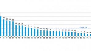Im europäischen Vergleich hinkt Deutschland beim Thema Cloud-Nutzung hinterher