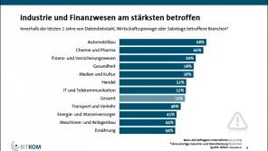 Statistik BITKOM, April 2015