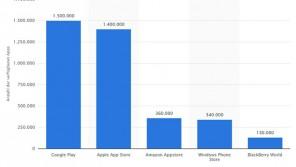 3,7 Millionen Apps stehen zur Verfügung