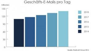 Radicati Group: Email Statistics Report, 2014-2018