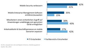 Mobility übernimmt höchsten Anteil am IT-Budget