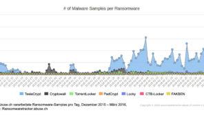 Quelle: Bundesamt für Sicherheit in der Informationstechnik - Ransomware: Bedrohungslage, Prävention & Reaktion
