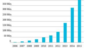 Die Lage der IT-Sicherheit in Deutschland 2015