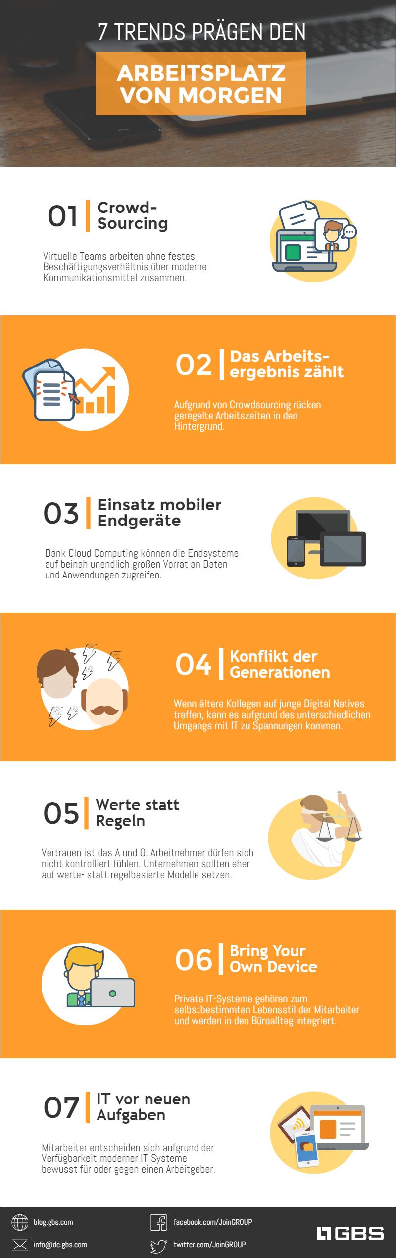 Infografik - Moderner Arbeitsplatz