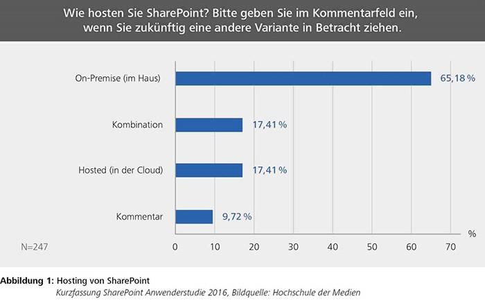 Einsatz von SharePoint