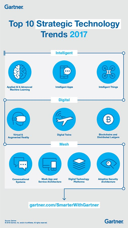 Top 10 Strategic Technology Trends 2017