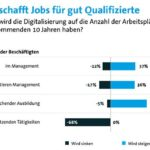 Digitalisierung schafft Jobs