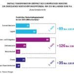 Digitalisierung steigert Wertschöpfungspotenzial