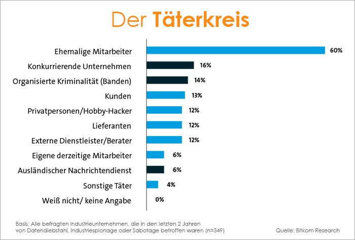 IT-Security Trends