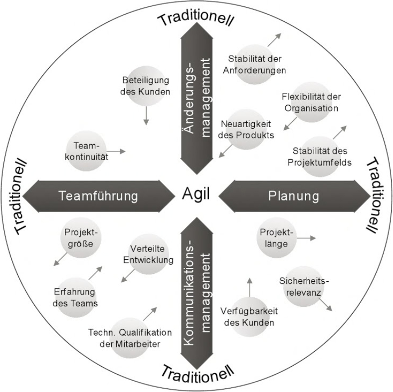 Agiler Softwareentwicklungsprozess