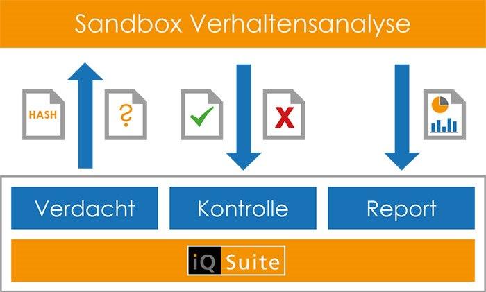 Sandbox Technologie
