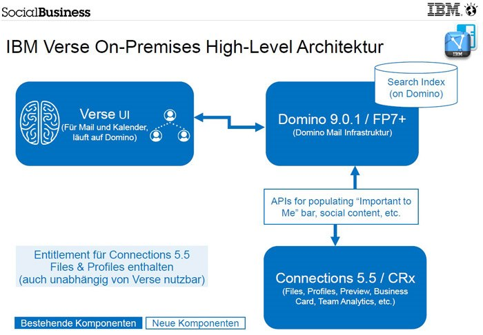 IBM Verse On-Premises