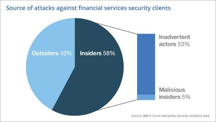 Finanzbranche als Angriffsziel