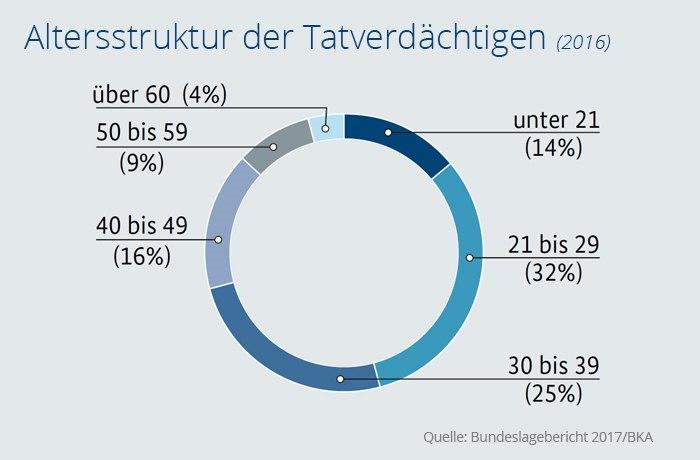 Bundeslagebild Cybercrime
