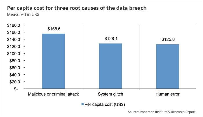 Kosten der Datenpannen