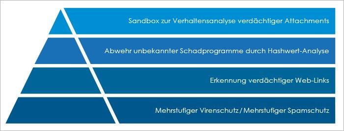 Sandbox-Technologie