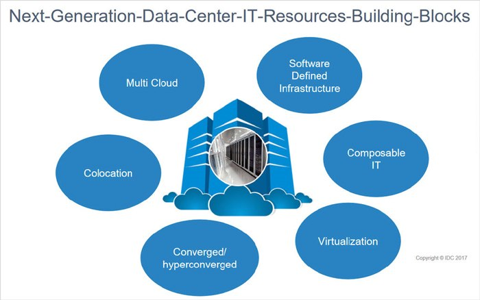 IT-Infrastrukturen