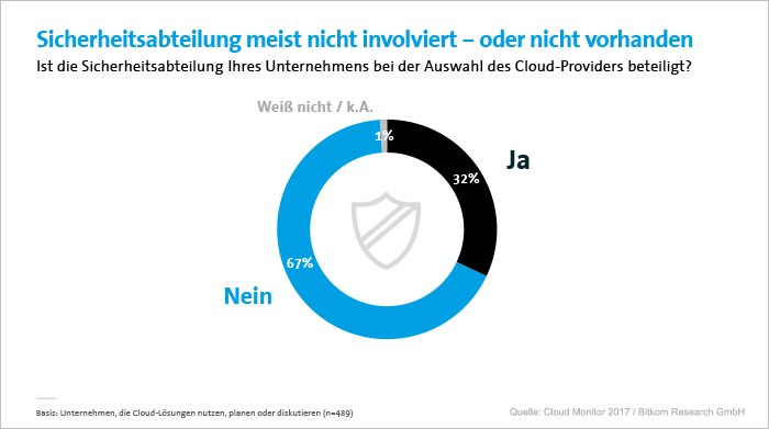 Cloud kurz erklärt
