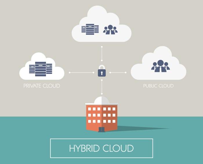 Hybrid Cloud im Einsatz