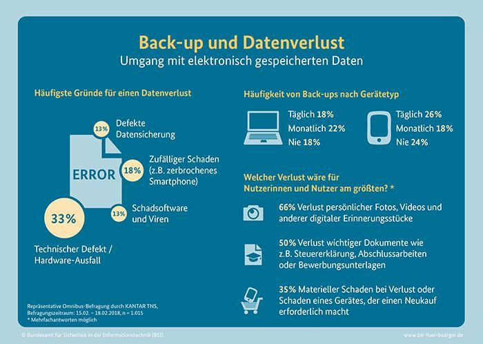 Data Leakage Prevention