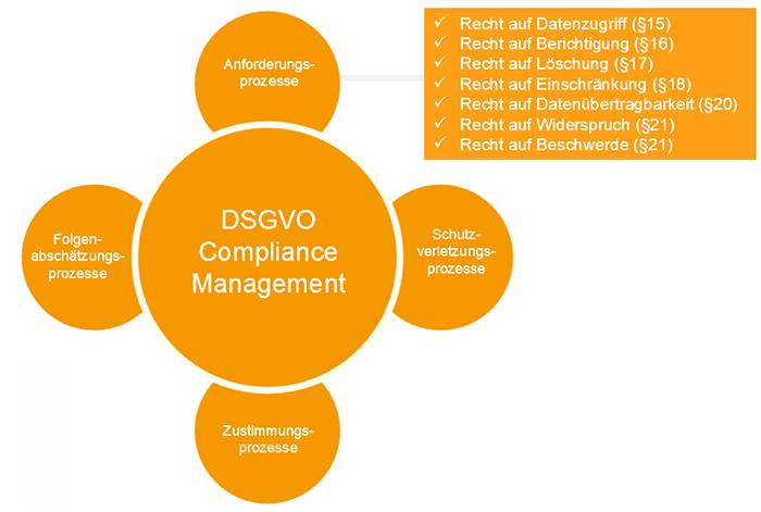 DSGVO-Prozesse